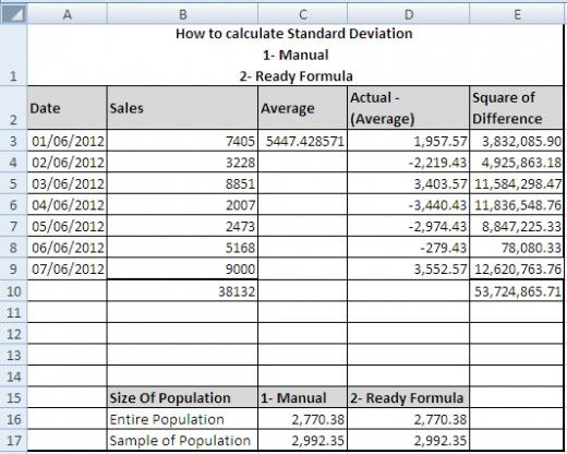 Use of Standard Deviation in Business – How to calculate Standard Deviation using Microsoft Excel