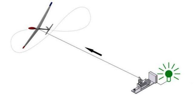 Ανεμογεννήτρια drone παράγει 8 φορές περισσότερη αιολική ενέργεια