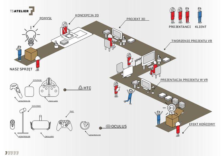 W T3 cały czas dzieje się coś nowego, obecnie bierzemy udział w konkursie na najbardziej Innowacyjną Pracownię. Oczywiście prezentujemy projektowanie wnętrz w technologii VR. Trzymajcie za nas kciuki. Zaprzyjaźnionych architektów i pracownie już zapraszamy do współpracy w zakresie wspólnego tworzenia wirtualnych wnętrz - T3 VR http://architektura.muratorplus.pl/innowacje-w-architekturze/pracownia/5/