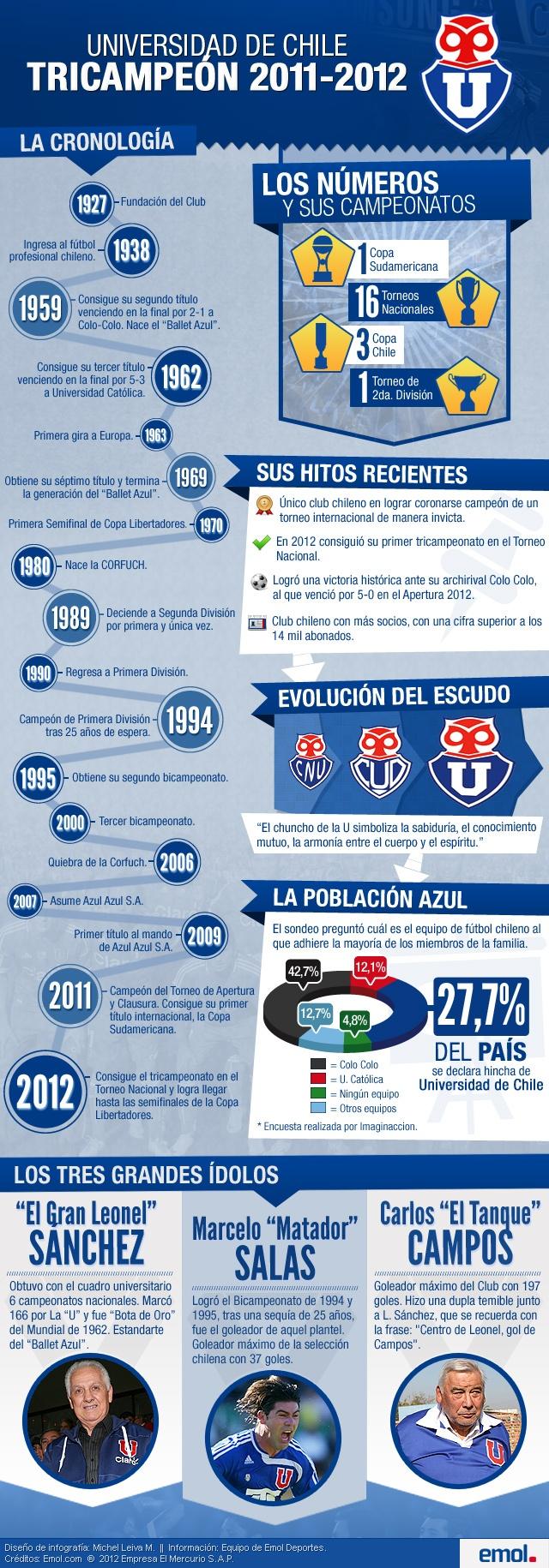 #Infografía Repasa la historia y los logros de Universidad de Chile #UdeChile #Tricampeon