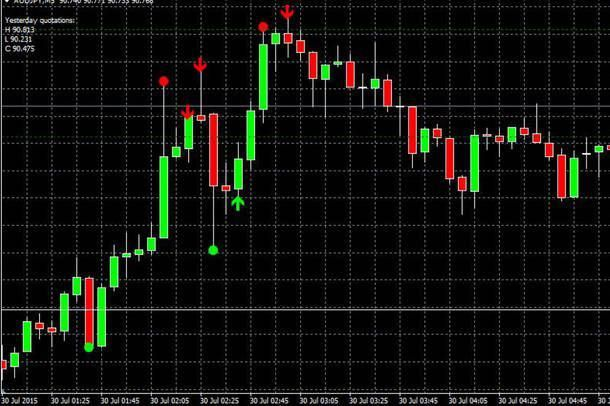 Aken Candle Indicator Free Download For Forex Trading