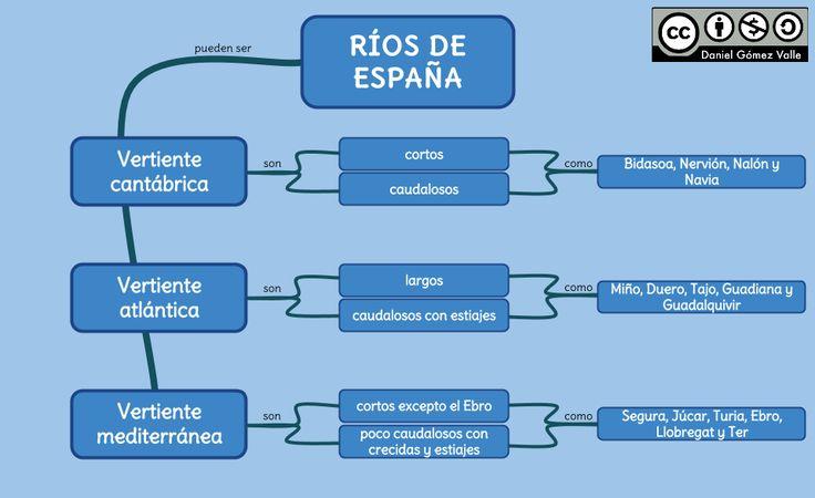 Esquemas y mapas conceptuales de Historia: Los ríos de España