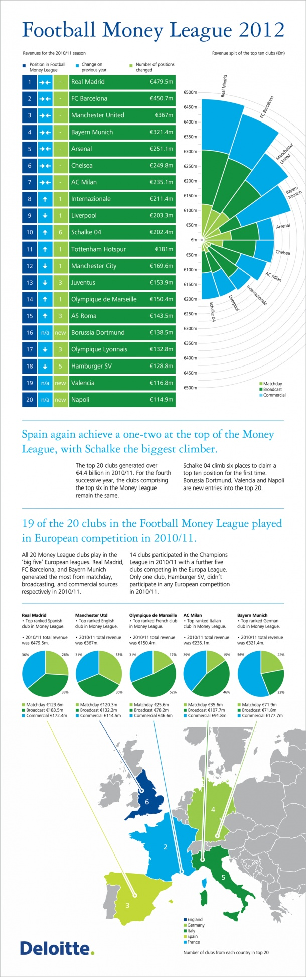 Football Money League 2012 [INFOGRAPHIC]