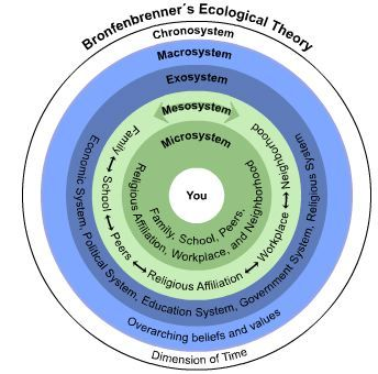 Mireya Medrano- This is a description of Urie Bronfenbrenner's Ecological Perspective theory. It describes the five systems that make up the ecological system.