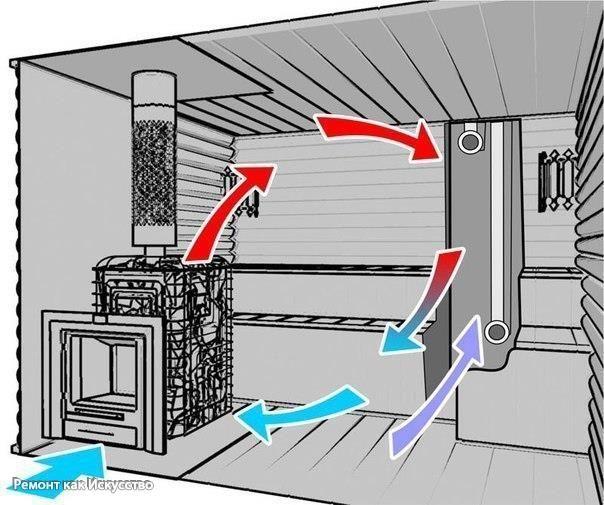 Естественная вентиляция в бане: принципы обустройства и вентиляционные отверстия. Вентиляция в бане обеспечивает полноценный приток воздуха. Это конструктивный элемент, без которого уже через пару лет деревянная постройка придет в негодность, внутри будет стоять запах сырости, недостаточный воздухообмен станет причиной нехватки кислорода. В русской бане естественная вентиляция — очень важный элемент. Представим, что человек сидит в парилке, парится, дышит горячим воздухом, в котором…