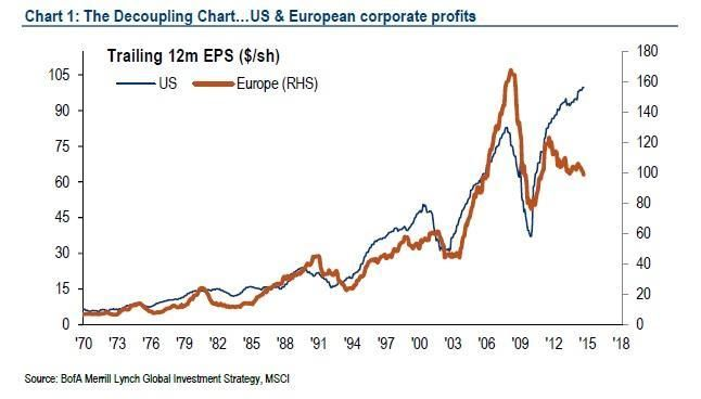 US vs European corporate profits