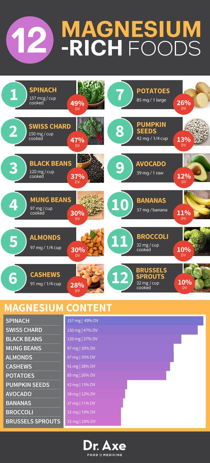 Magnesium Rich Foods. There are tons of health benefits associated with magnesium. See what to eat and what it helps.
