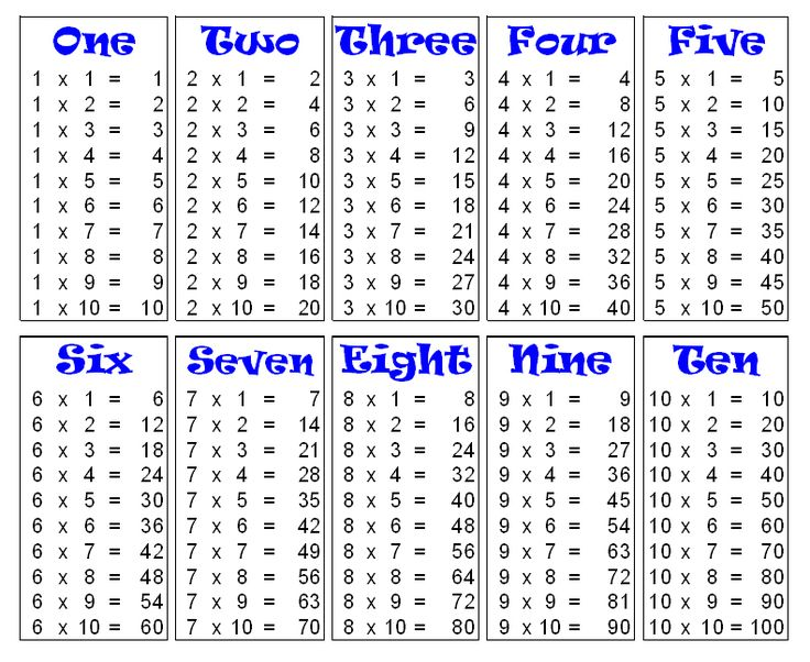 Multiplication table 1 10 printable popflyboys for 1 to 10 table