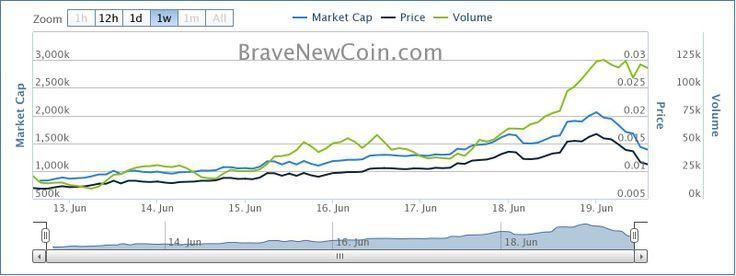 Crypto Market Forecast 23rd March Marketing data, Price