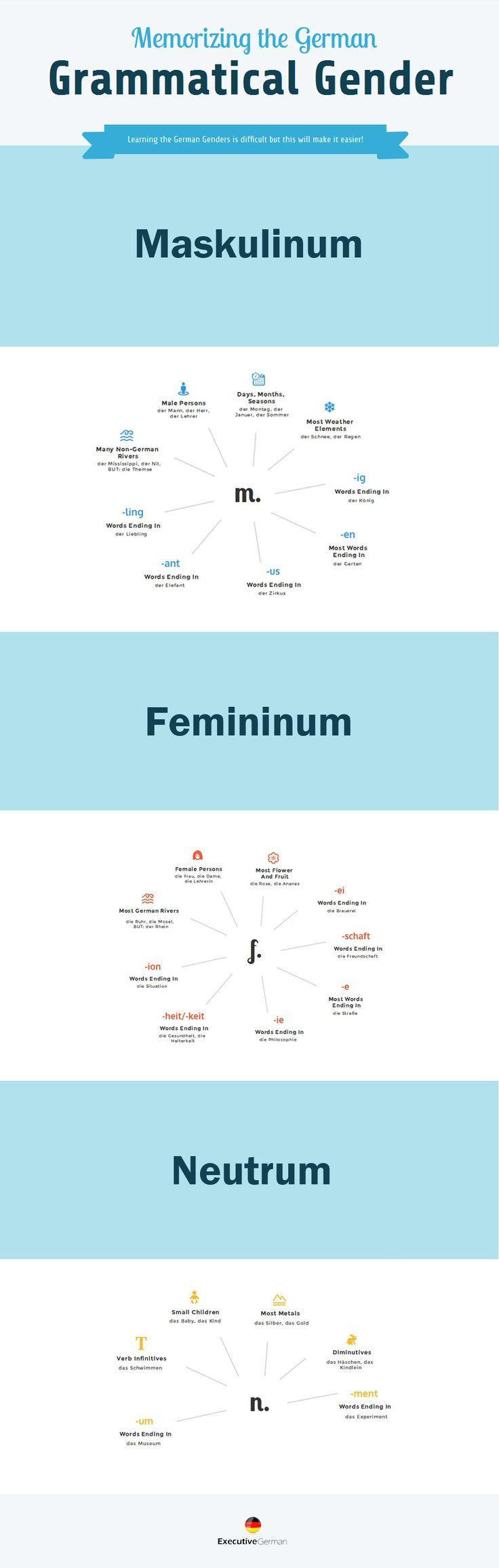 German Grammatical Genders More