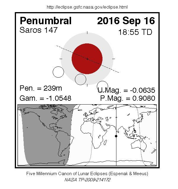NASA - Eclipses During 2016