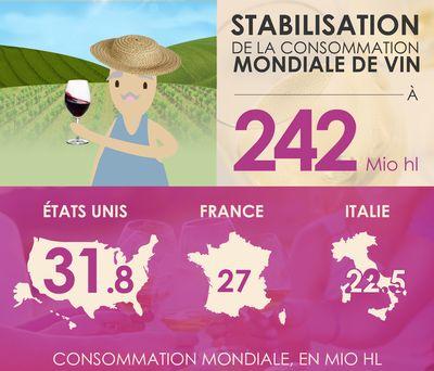 Mardi dernier, l'Organisation Internationale de la Vigne et du Vin a ses derniers chiffres sur la production viticole, le bilan des récoltes et le marché en 2016
