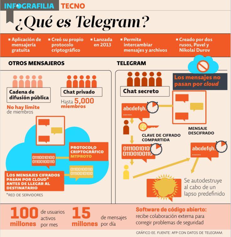 Social media marketing telegram channels. top downblouse telegram channel.