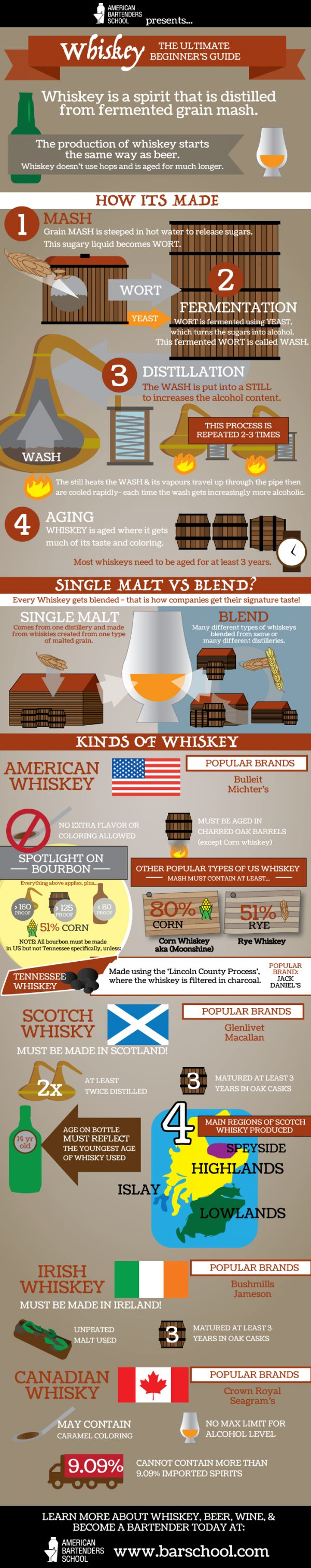Whiskey: The Ultimate Beginner's Guide #infographic #infografía
