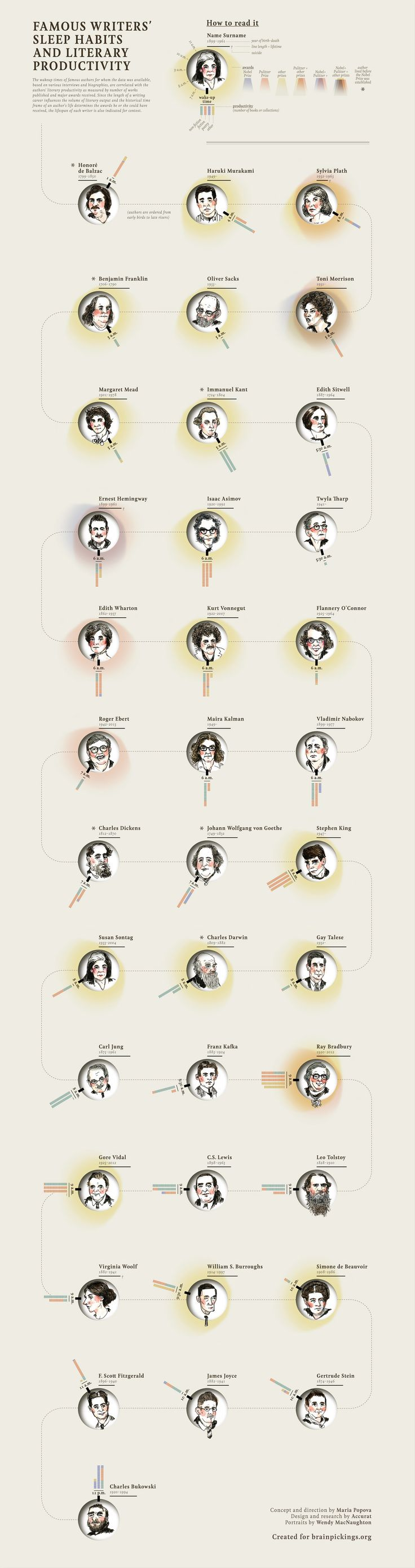 Famous Writers' Sleep Habits v. Literary Productivity, The early bird gets the Pulitzer … sort of.