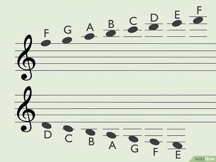 How to read guitar music guitar chords for songs guitar
