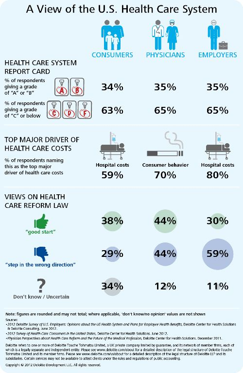 analysis of the u s health care system Cross-national comparisons allow us to track the performance of the us health care system, highlight areas of strength and weakness, and identify factors that may impede or accelerate improvement this analysis is the latest in a series of commonwealth fund cross-national comparisons that use health.