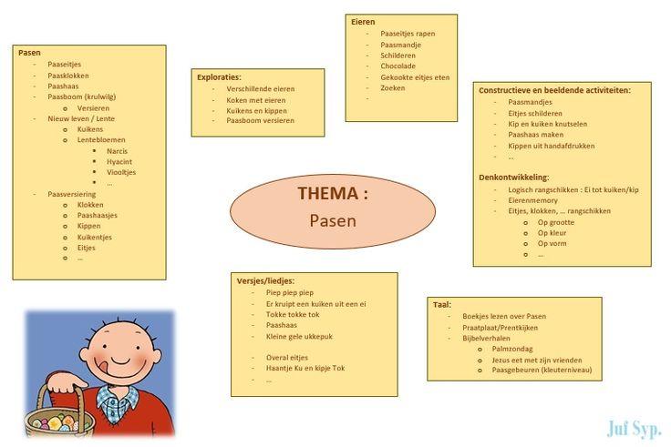 Brainstorm Pasen