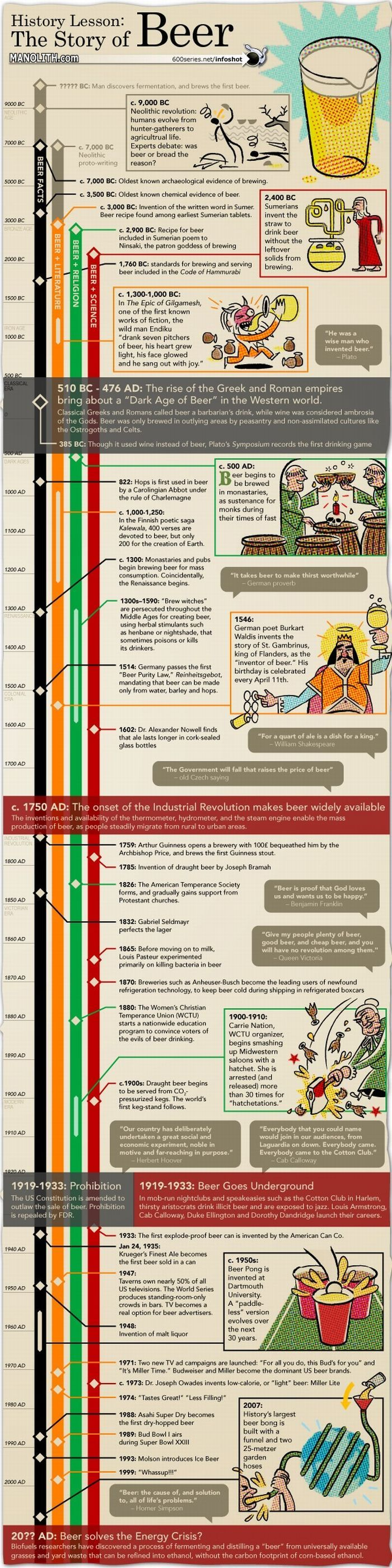 History of Beer.