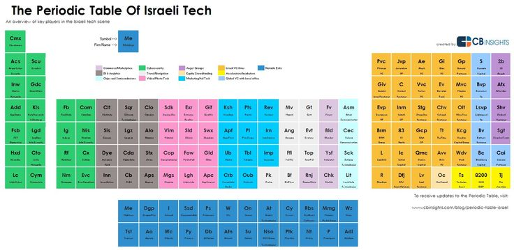 The periodic table spans key sectors in Israeli tech including cybersecurity, marketing and ad tech, business intelligence, and more.