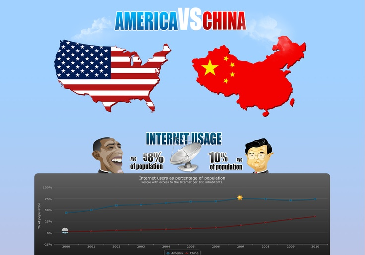 america vs china The wussification of america continues, and if you need proof, take a journey with me back to that yin/yang of childhood, goofus & gallant.