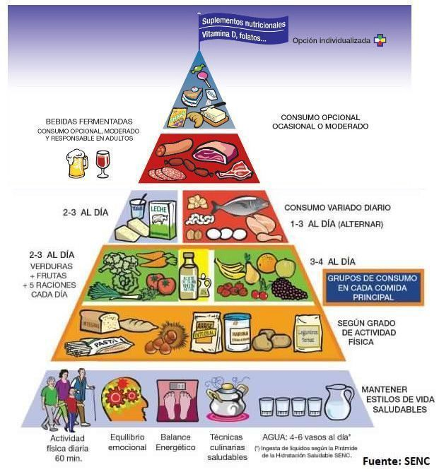 pirámide senc 2015