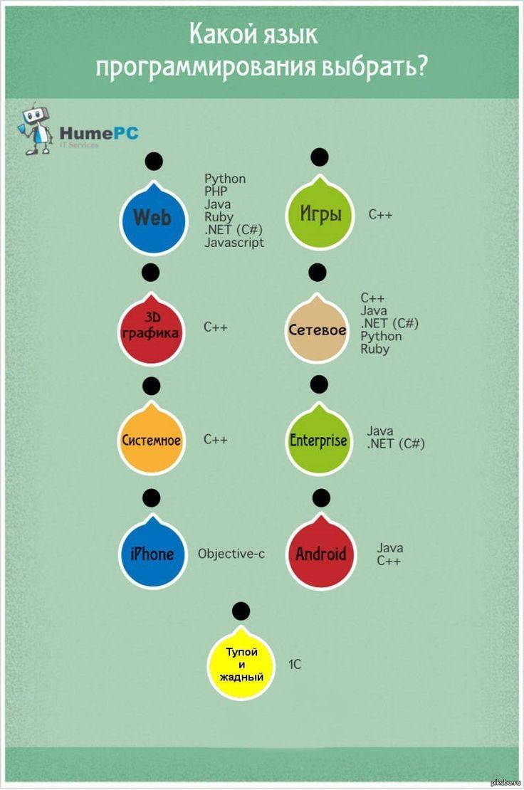 инфографика какой язык выбрать: 26 тыс изображений найдено в Яндекс.Картинках
