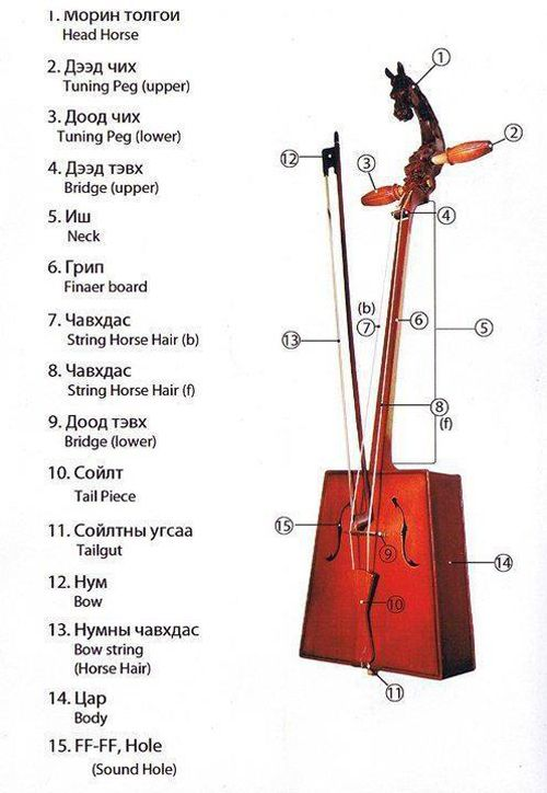 Top horse head fiddle [horseFiddl-green-3-heads] : Mongolian shop, mongolian products
