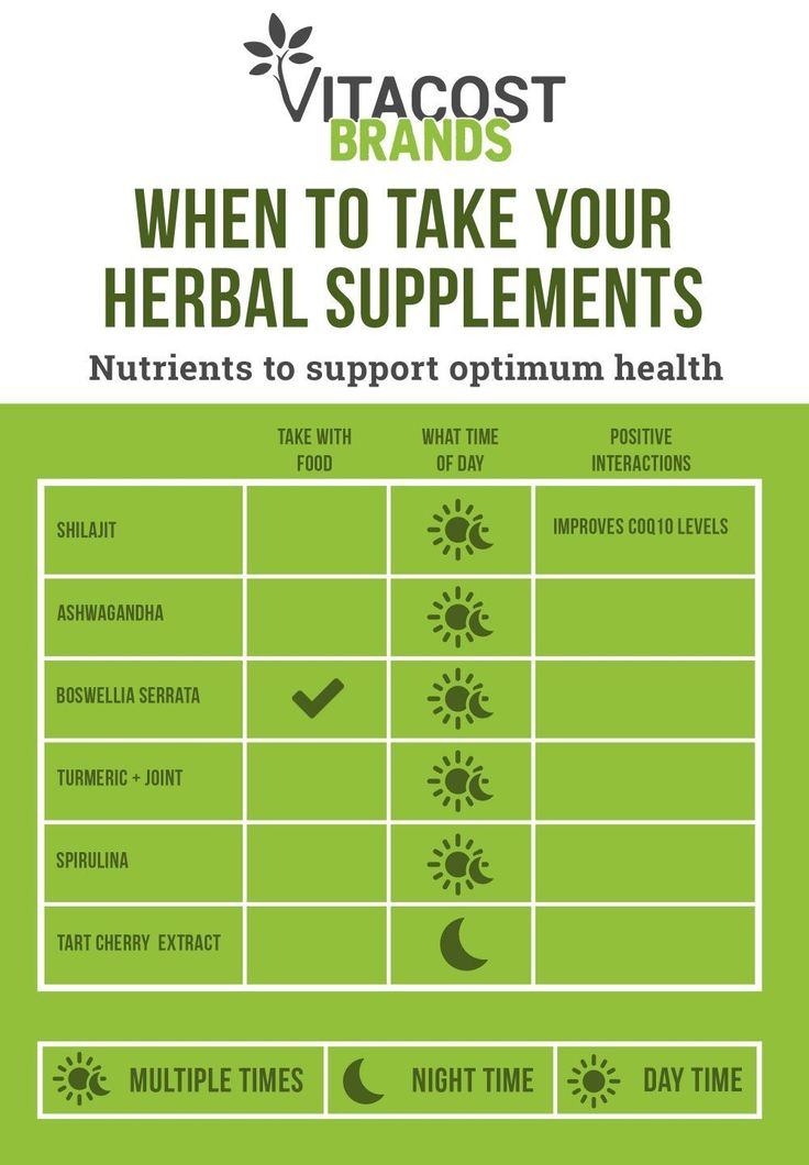 Infographic: When is the Best Time to Take Vitamins, Herbs & More?