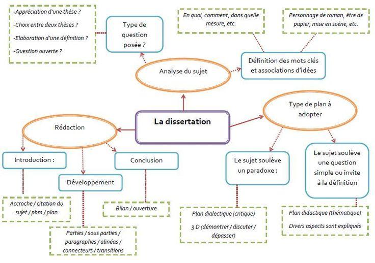 La Dissertation Litteraire Eaf Carte Mentale Lettre Moderne Bac De Francai Bidouille Lycee Pdf