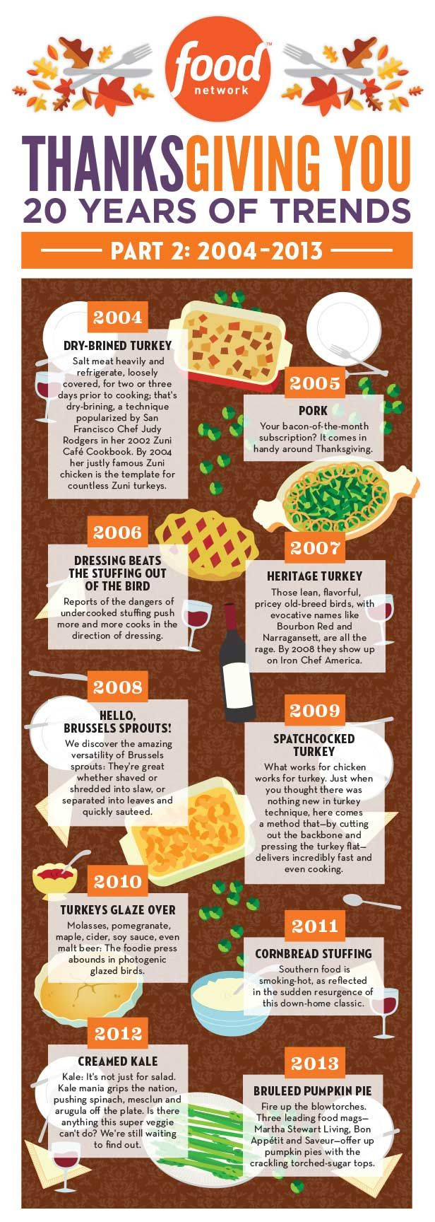 20 years of Thanksgiving trends in an infographic, Part 2.  |  Food Network