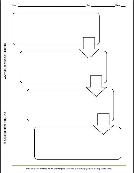 Four-Box Vertical Flow Chart - Graphic organizer worksheet is free