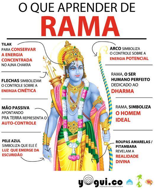 Rama é a junção do humano no divino, e do divido no homem e apresenta seu código e ética triplica.