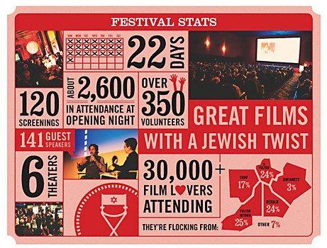 Atlanta Jewish Film Festival Media Kit