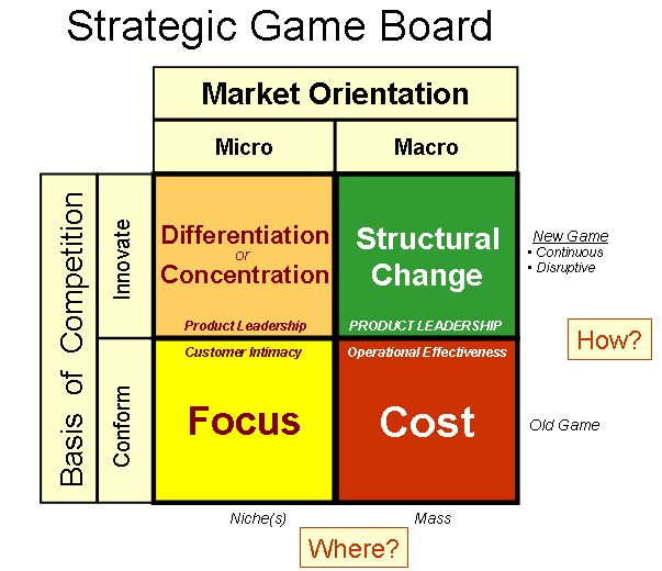13 best Strategy Formulation Concepts images on Pinterest - strategic plan