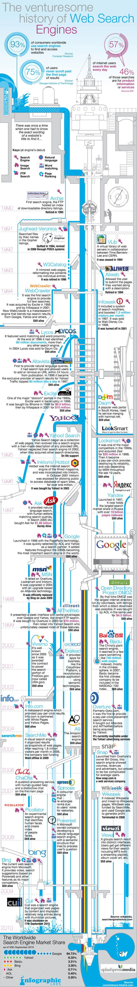 Search Engine Facts: Full Historical TimelineHistory Infographic, Digital Marketing, Social Media, Search Infographic, Search Engineering Optimism, Socialmedia, Web Search, Engineering Infographic, Engineering History