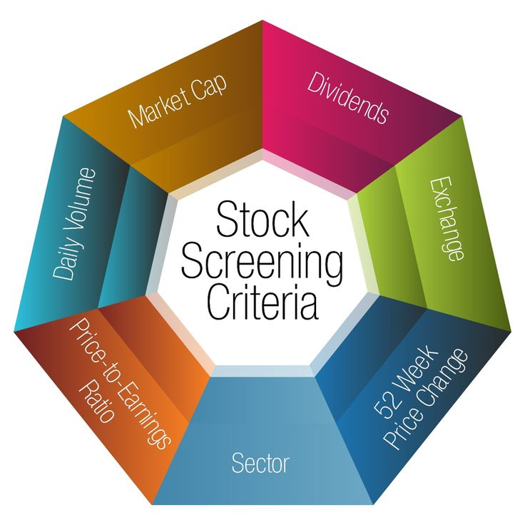 To identify your position in the stock market, it is important to identify certain characteristics. Leading economic indicators data that you screen will guide your next decisions.