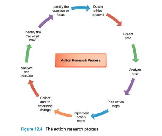 plan of action for research paper Before beginning your paper, you need to decide how you plan to design the study the essentials of action research design follow a characteristic cycle whereby.