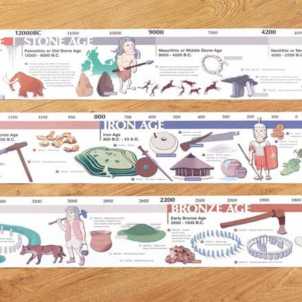 Timeline from Stone Age to Iron Age