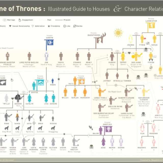 game of thrones guide to houses