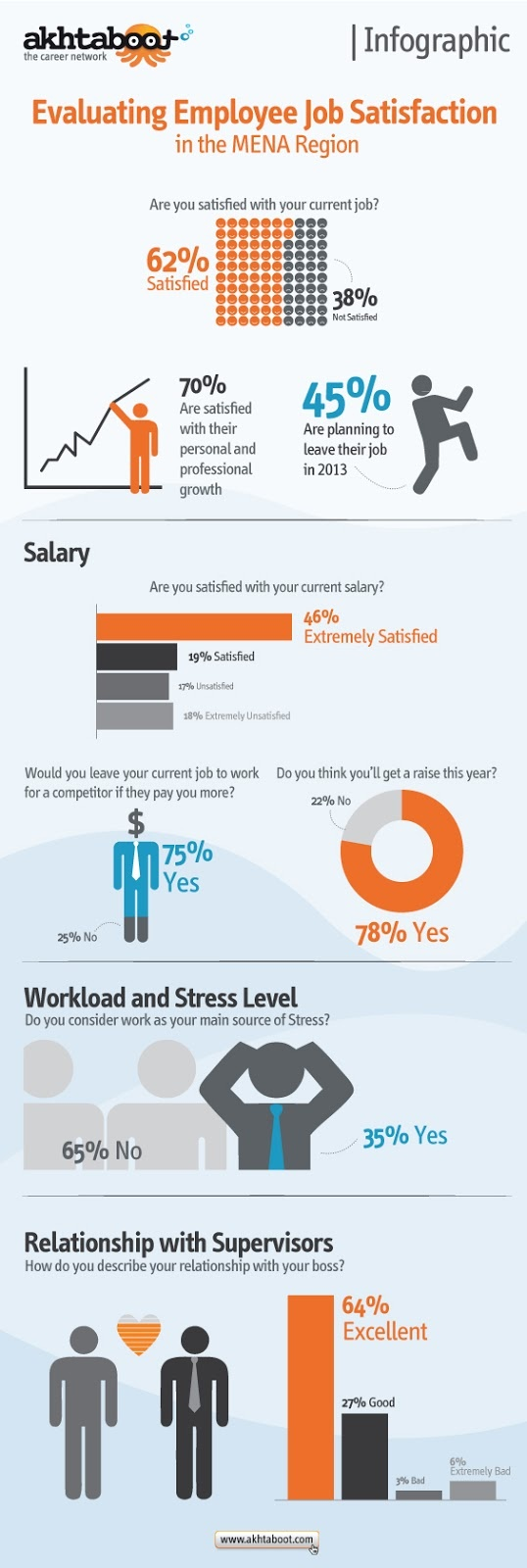 99 Best Job Search Infographics