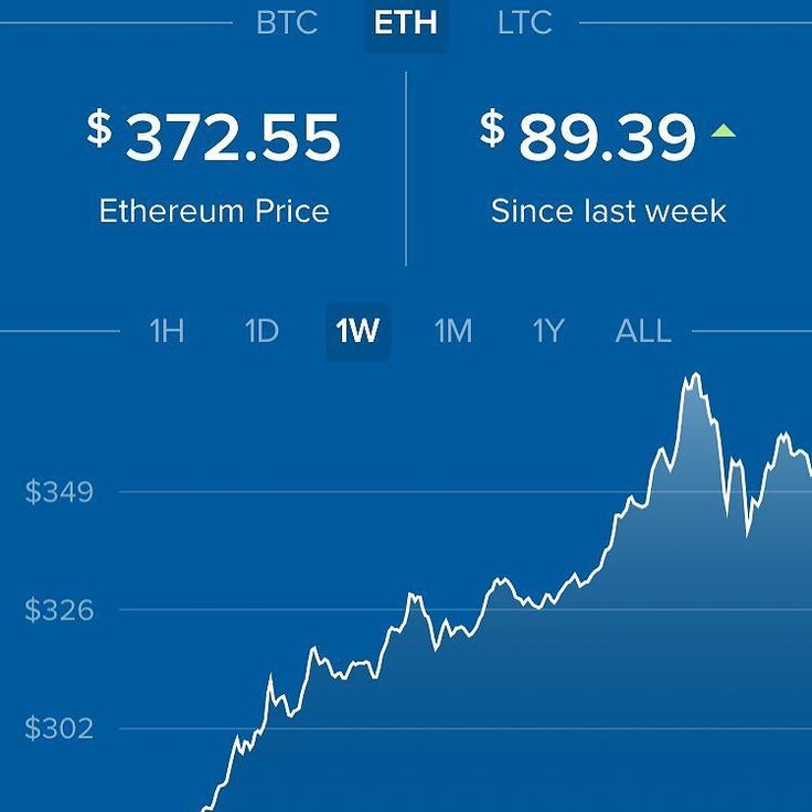 Long term trend in #ethereum and #bitcoin still going strong. #tradecrypto