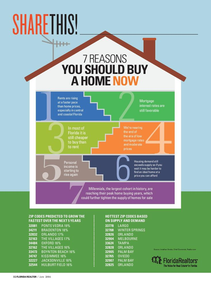 7 Reasons You Should Buy A Home Now #RealEstate #BuyNow #Florida