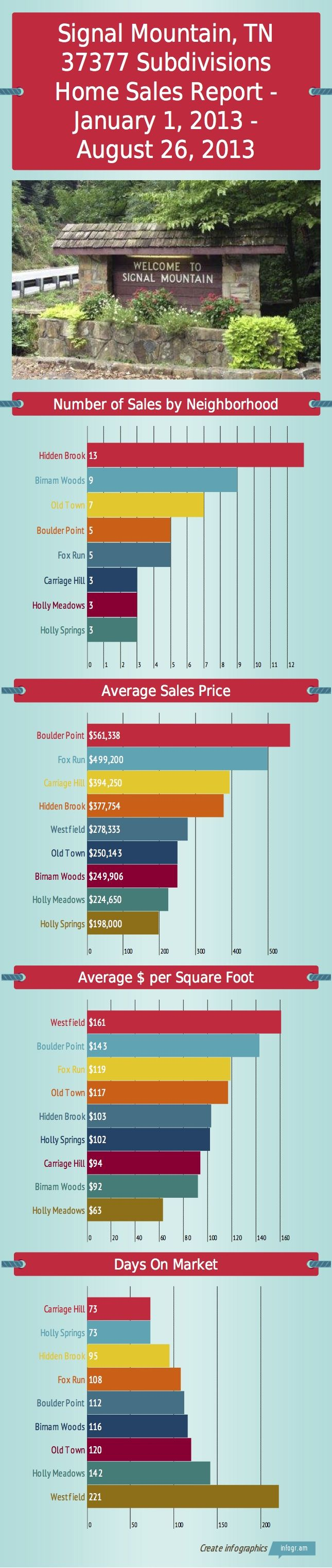 Signal Mountain, TN 37377 Neighborhood Home Sales Report for January 1, 2013 - August 26, 2013  #SignalMountainTN37377 #HomeSales