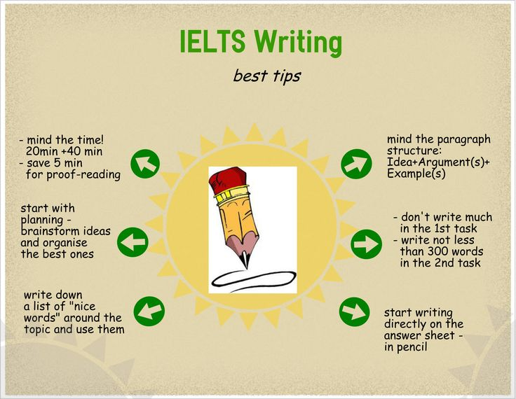 Best tips for IELTS Writing Infographics