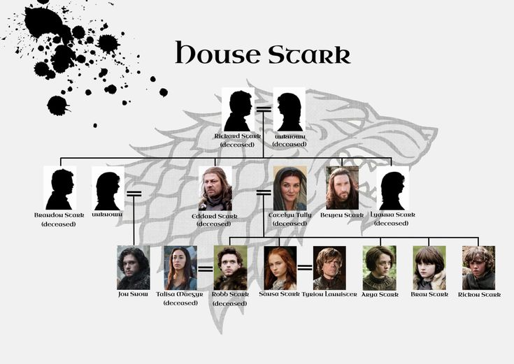 GoT House Stark Family Tree by SetsunaPluto.deviantart.com on @deviantART