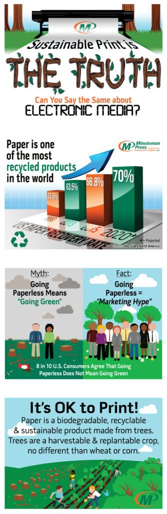 Minuteman Press Franchise Review Infographic - Sustainable Print is the TRUTH … Can You Say the Same about Electronic Media? For more information, visit http://www.shop.minutemanpress.com/franchise/2016/05/25/sustainable-print-is-the-truth-can-you-say-the-same-about-electronic-media