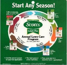 Scotts lawn care guide