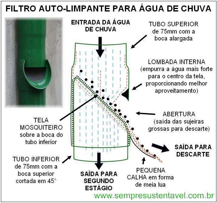 Filtro auto-limpante para água de chuva