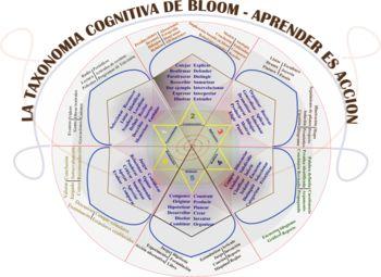 La rosa de Bloom - Taxonomía de objetivos de la educación - Wikipedia, la enciclopedia libre